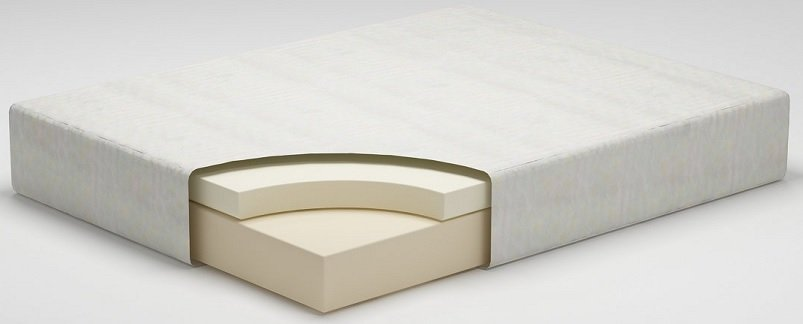The best mattress for bad back